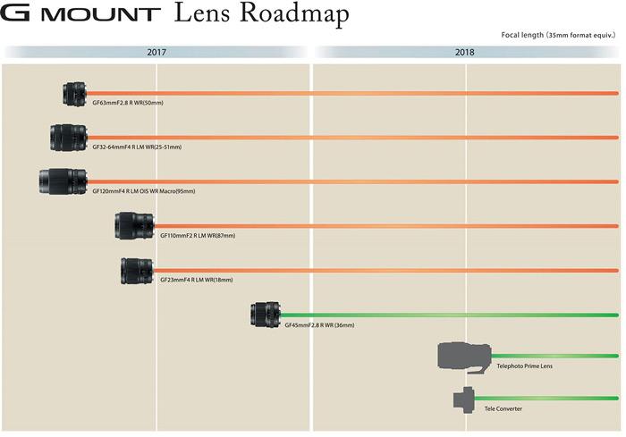 Опубликован новый план выпуска объективов среднеформатной беззеркальной фотосистемы Fujifilm GFX