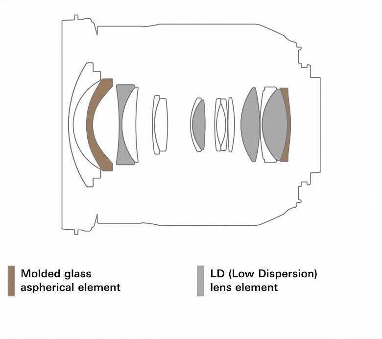 Названа цена и дата анонса объектива Tamron 17-35mm F/2.8-4 Di OSD (model A037)